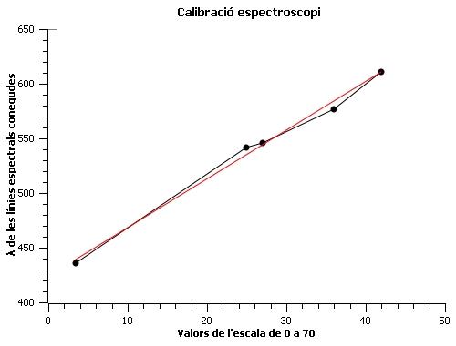 Gràfica calibració espectroscopi