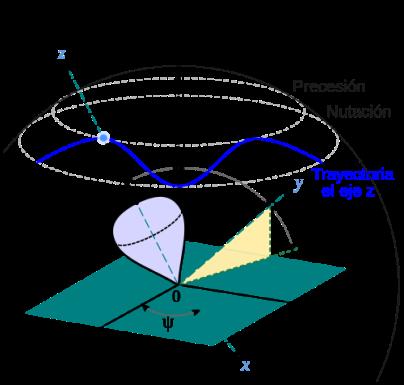 La precessió és el moviment associat amb el canvi de direcció en l'espai que experimenta l'eix instantani de rotació d'un cos. (Font Caliver [Public domain], via Wikimedia commons)