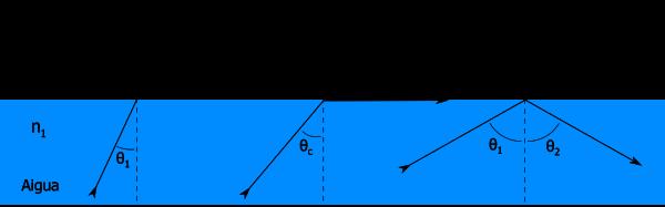 Reflexio i refraccio