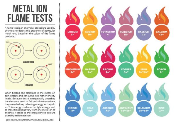 Flame_tests
