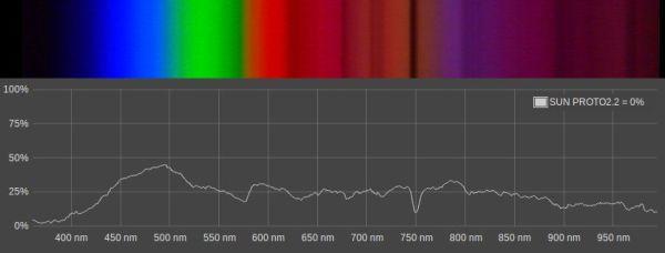 Spectral Workbench