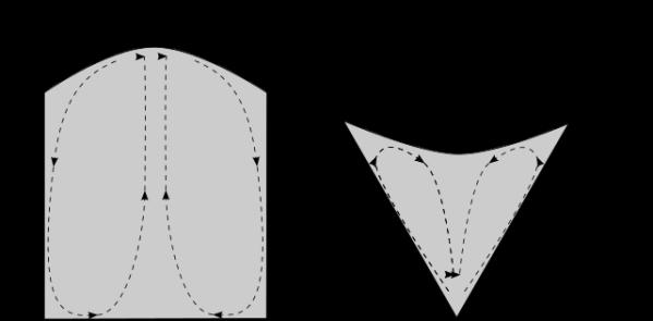 Direccio de la conveccio granular