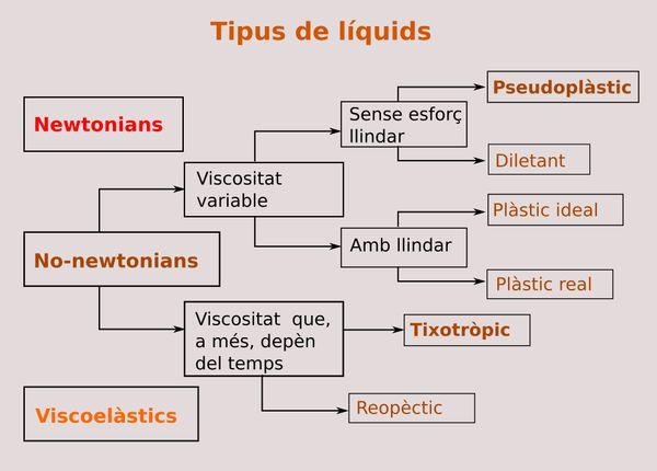 Tipus de liquids 2600