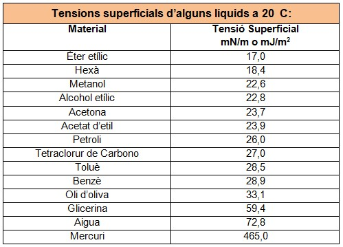 Taula tensions superficials
