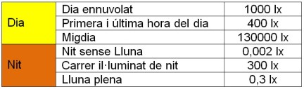 Illuminacio aire lliure taula valors