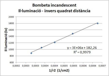 Illuminacio distancia bombeta incandescent