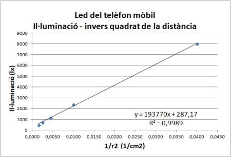 Illuminacio distancia led mobil