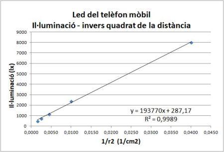 Illuminacio distancia led mobil