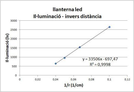 Illuminacio distancia llanterna led