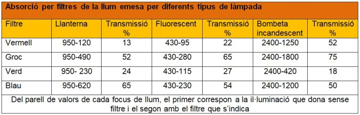 Transmissio per filtres taula