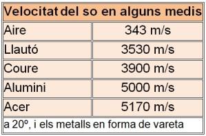 Velocitat del so en diferents medis